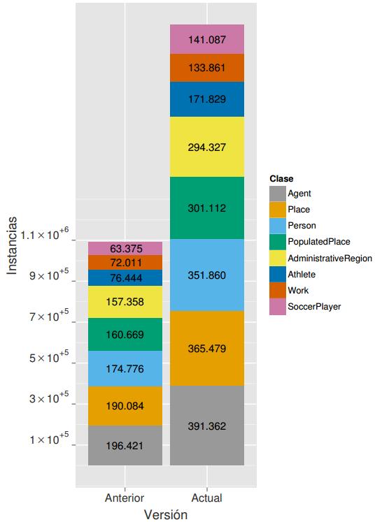 Comparativa esDBpedia versión 2014/topClassesESdbpedia2014.png