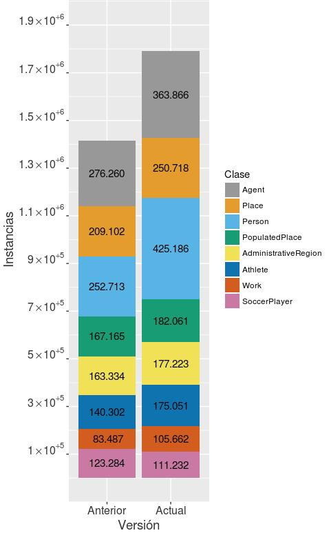 Comparativa esDBpedia versión 2016/newStats.png